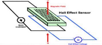 سنسورهاي اثر هال،Hall Effect  Sensors،سنسور،ابزاردقیق،سنسورهاي هال ديجيتال،سنسورهاي آنالوگ،سنسورهاي مجاورتي،سنسور موقعيت پيستون
